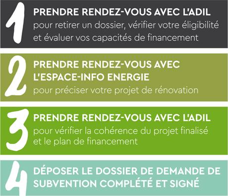 PLH - étapes à respecter pour solliciter l'aide financière.